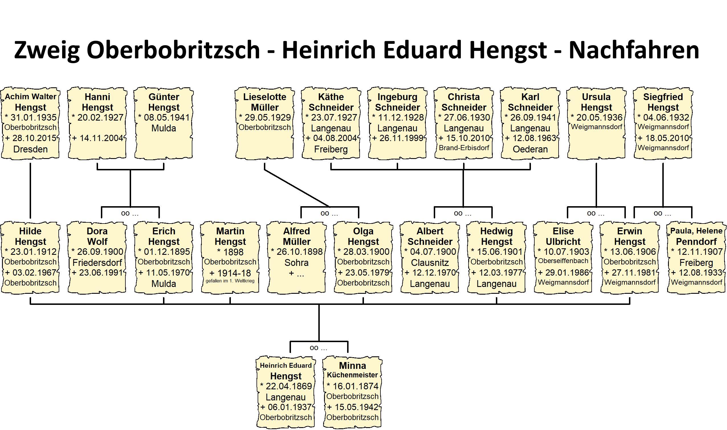 Zweig Oberbobritzsch